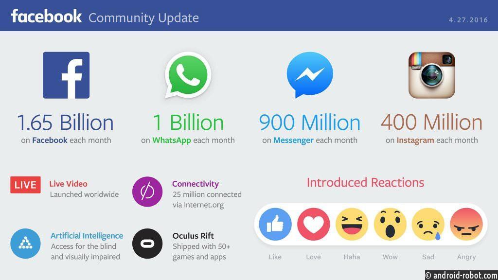 Квартальная прибыль фейсбук возросла до $1,5 млрд