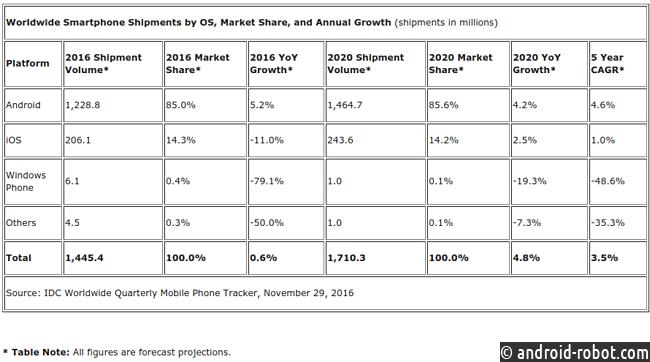 ANDROID доминирует намировом рынке телефонов