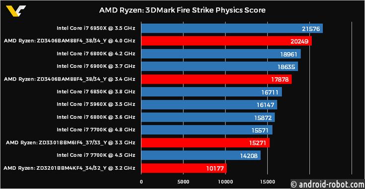 AMD Ryzen 7 1800X