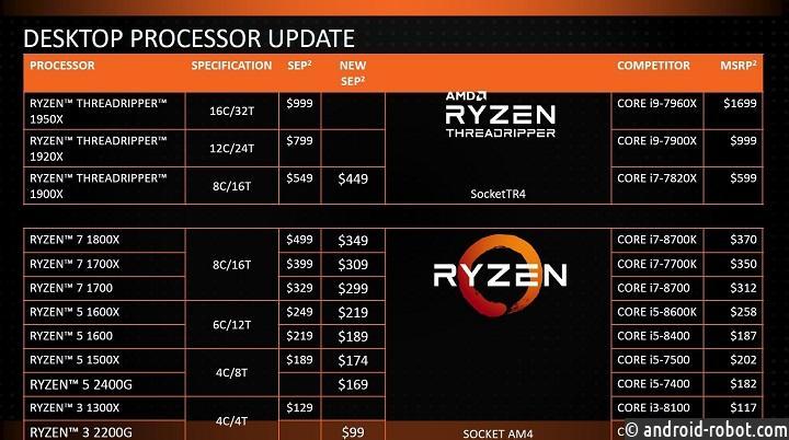 AMD понижает цены напроцессоры Ryzen 7, Ryzen 5 иRyzen Threadripper