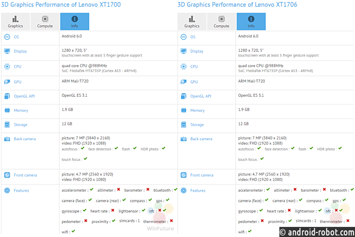 Два Android-смартфона Lenovo содинаковыми характеристиками найдены вGFXBench