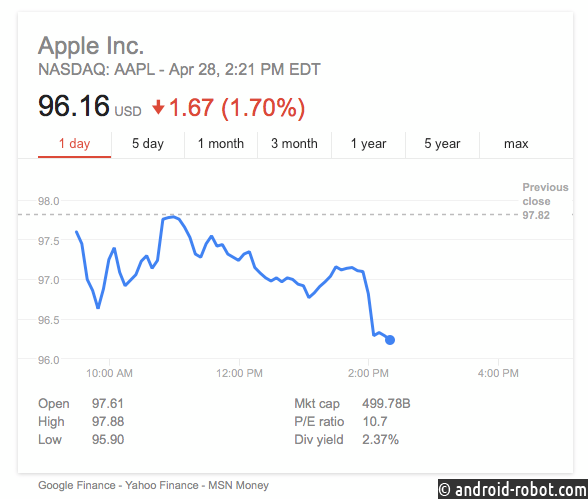 Миллиардер и инвестор избавился от акций Apple