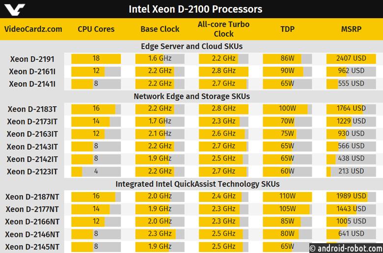 Intel выпустила самый мощнейший вмире процессор