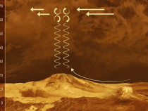 Ученые отыскали связь между вечной «стоячей волной» инепостоянностью дня наВенере