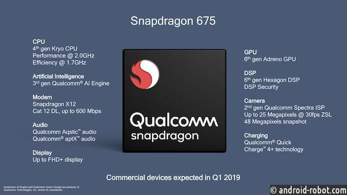 Qualcomm представила процессор Snapdragon 675 для телефонов среднего ценового сектора