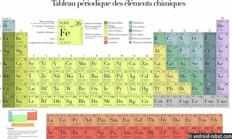 Создание притяжения между молекулами в периодической таблице