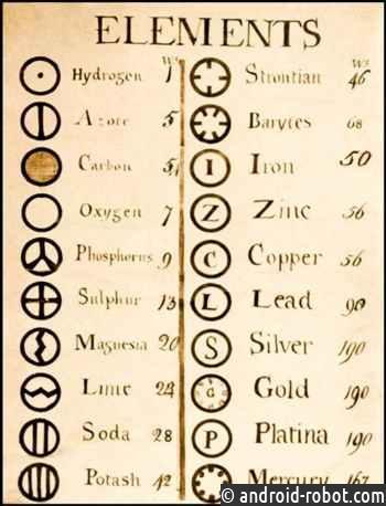 Эволюция Таблицы Менделеева, что изменилось со временем?