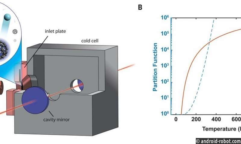 Ровибрационное разрешение квантового состояния фуллерена C60