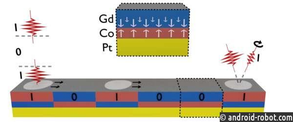 Устройства фотонной памяти следующего поколения «написаны светом»