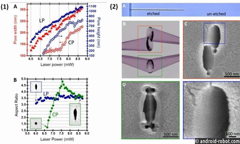 Трехмерная фемтосекундная лазерная нанолитография кристаллов