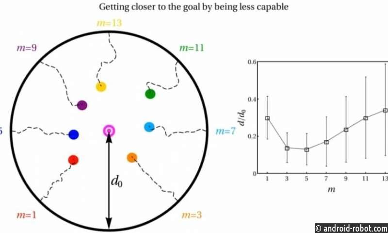 Децентрализованные системы более эффективны в достижении цели, когда ее компоненты не слишком способны