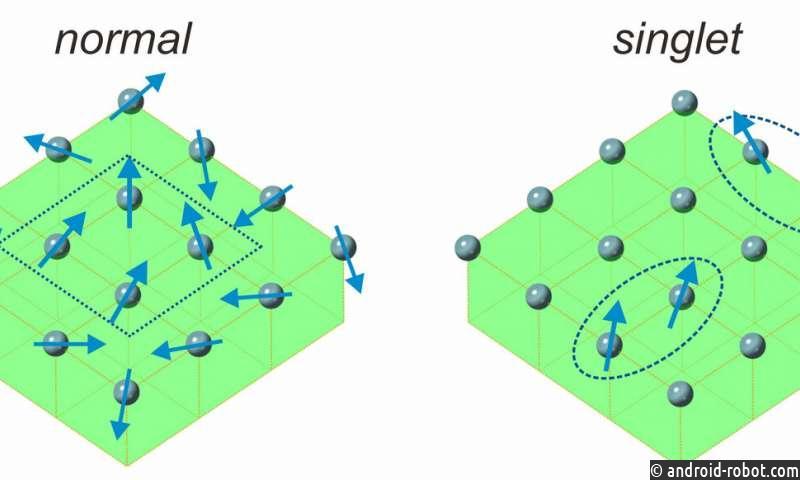 Ученые открывают новый тип магнита