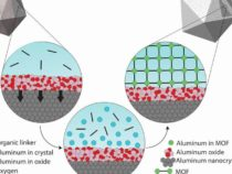 Ученые добавляют пористую оболочку в алюминиевую плазмонику