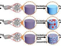 Созданы первые углеродные волокна с однородной пористой структурой