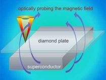 Ученые измеряют точную границу между сверхпроводящим и магнитным состояниями