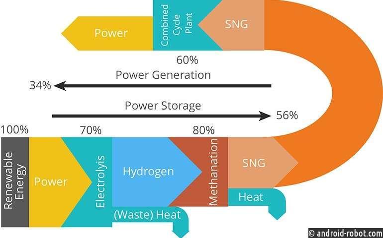 Метановый перспективный маршрут для хранения возобновляемой энергии от солнца и ветра
