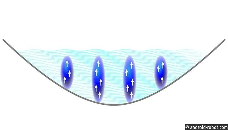 Три команды независимо показывают, что дипольные квантовые газы поддерживают состояние сверхтвердых свойств