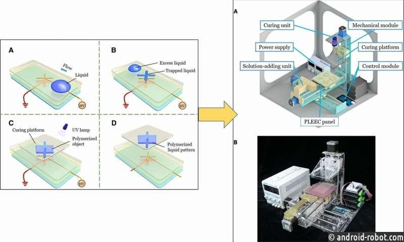 Созданы гидрогелевые 3D печатные и шаблонные жидкости с эффектом краевого конденсатора