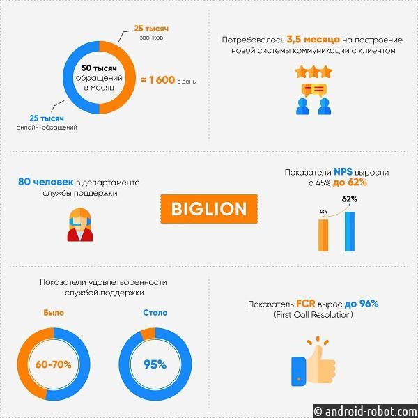 Новую систему взаимодействия с клиентами реализует «Биглион»