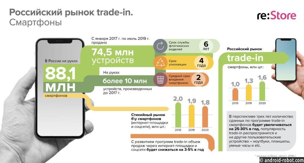 Более 1,3 млн смартфонов обменяют россияне по trade-in в 2019 году
