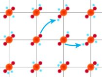 Ученые наконец нашли сверхпроводимость в месте, которое они искали десятилетиями