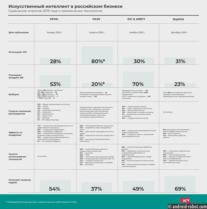 Четыре исследования о применении ИИ в российском бизнесе рассмотрели на ICT.Moscow