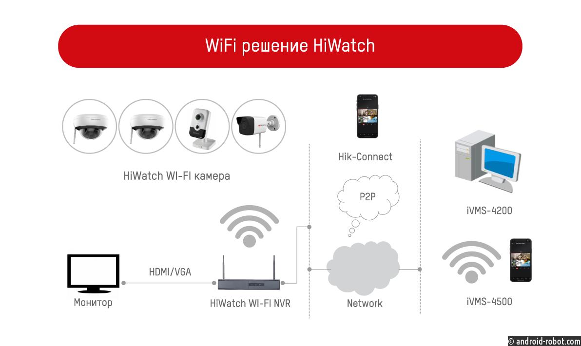 IP-видеокамеры с поддержкой Wi-Fi от HiWatch