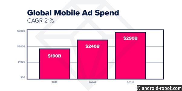 Что ждет мобильный рынок в 2021 году?