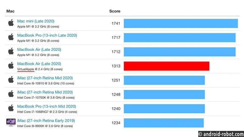 MacBook Air наApple M1 оказался мощнее неменее дорогих ноутбуков наIntel