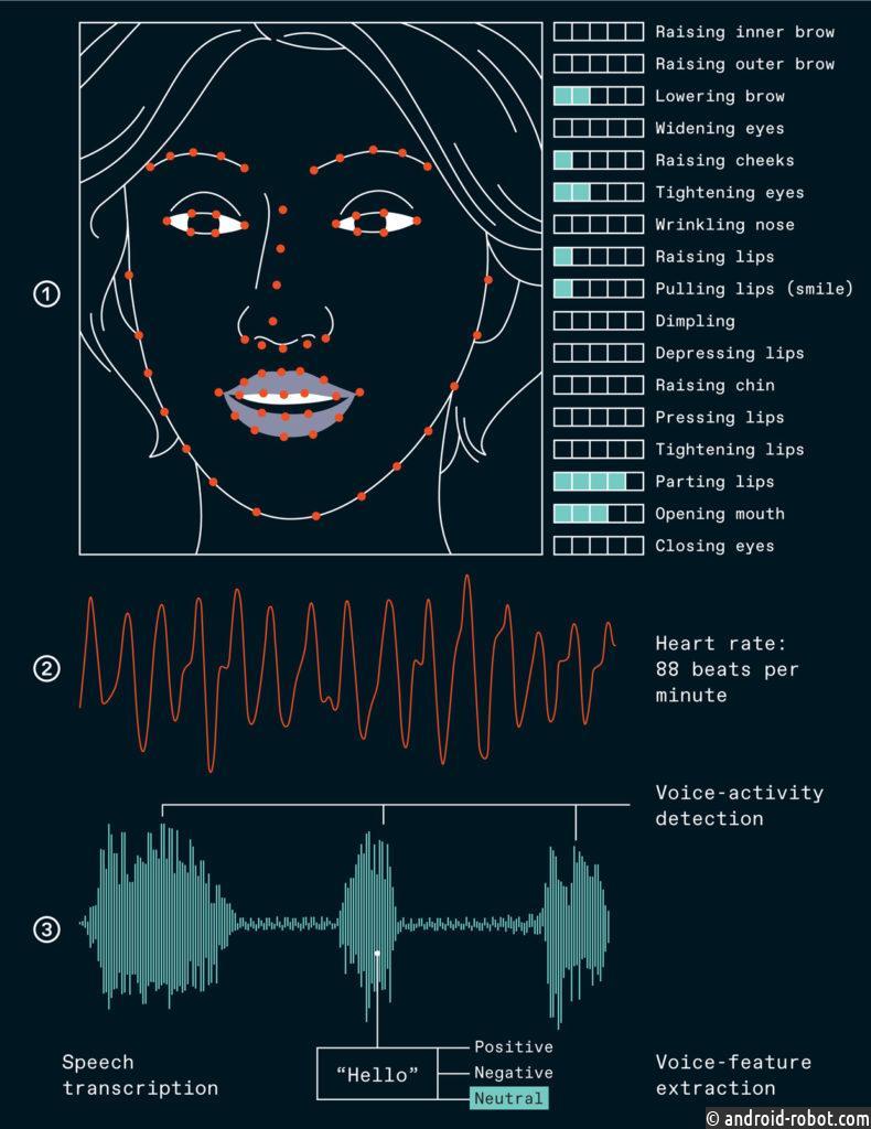 Чтобы предсказать чье-то эмоциональное состояние, лучше всего комбинировать показания. В этом примере программное обеспечение, которое анализирует мимику, обнаруживает визуальные подсказки, отслеживая тонкие движения мышц, которые могут указывать на эмоции (1). Физиологический монитор определяет частоту сердечных сокращений (2), а программное обеспечение распознавания речи расшифровывает слова человека и извлекает особенности из звука (3), такие как эмоциональный тон речи.
