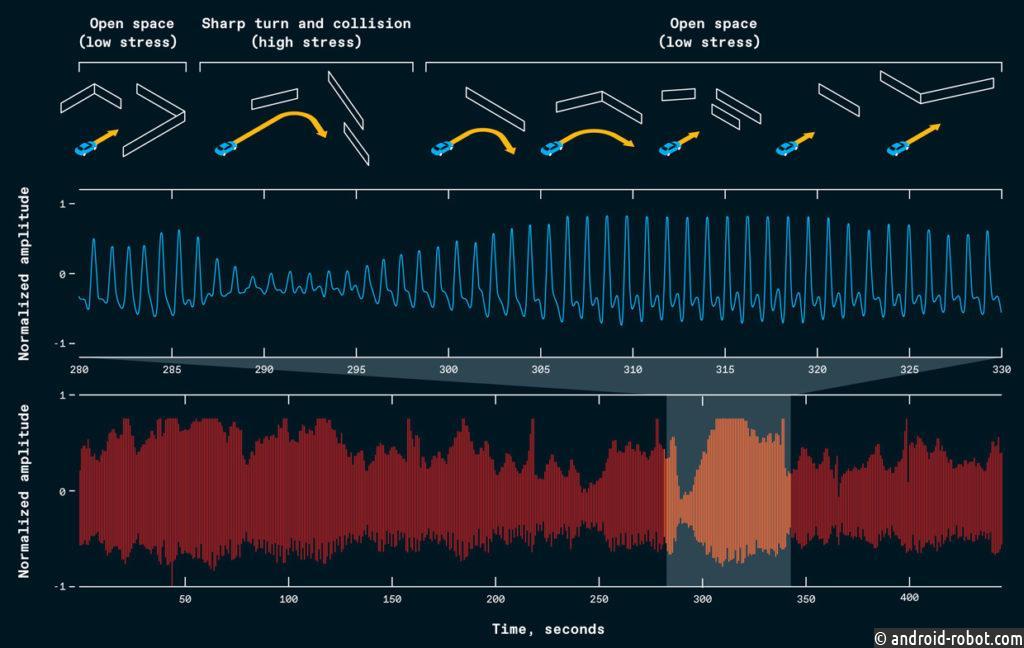 Мы записали объем крови на импульс испытуемых, когда они проезжали виртуальный лабиринт. В этом примере объем крови субъекта уменьшается между 285 и 300 секундами. В течение этого периода водитель столкнулся со стеной при резком повороте, чтобы избежать другого препятствия. Эти данные использовались для обучения агента ИИ, которому была поставлена цель минимизировать такие стрессовые ситуации.