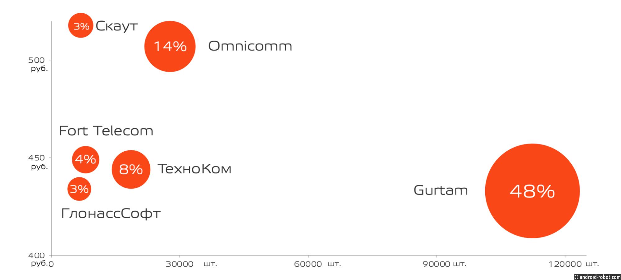 IoT-платформа Wialon заняла почти половину рынка транспортной телематики России