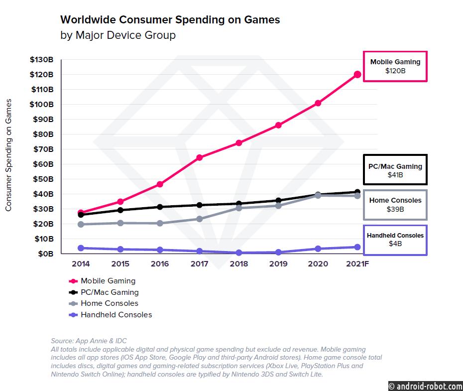 $1,7 млрд в неделю тратили пользователи на мобильные игры в 1 квартале 2021